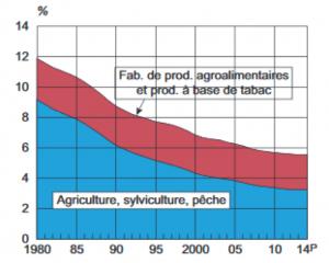 Figure 2 : Evolution de la part de l'agriculture dans l'emploi en France (Agreste)