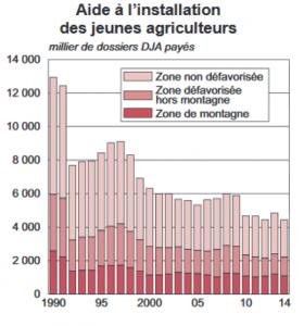Figure 3 : Evolution des installations aidées de jeunes agriculteurs entre 1990 et 2014