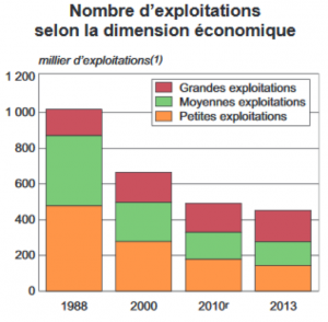 Figure 1 : Evolution du nombre d'exploitation agricole et de leur dimension économique entre 1988 et 2013 (Agreste)